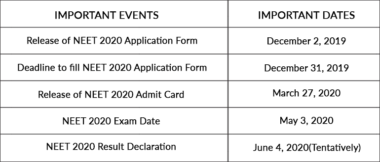 Neet 2020 Registration Begins Notifications Exam Date Eligibility Result