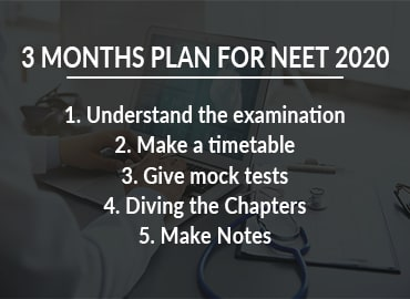 Three Month Plan for NEET 2020 Examination