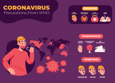 All About Corona Virus
